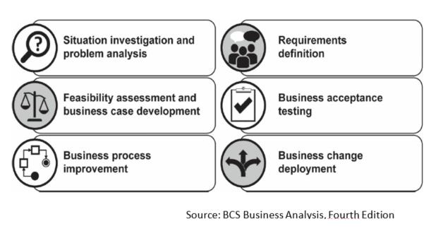 business analýza aktualizace kurz